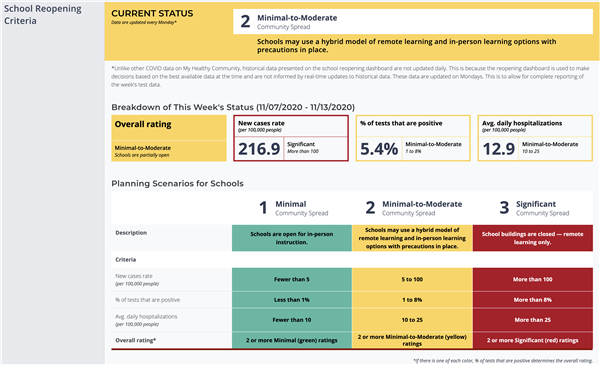 screenshot of state dashboard showing school reopening criteria